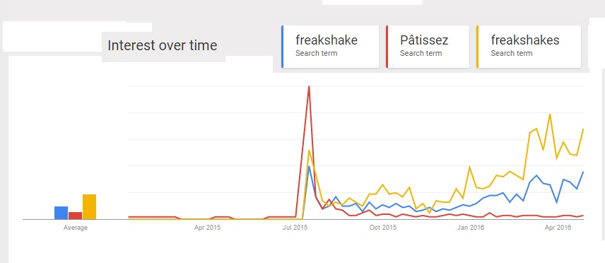Freakshake Google trends graph showing interest over time