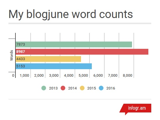 My blogjune word counts